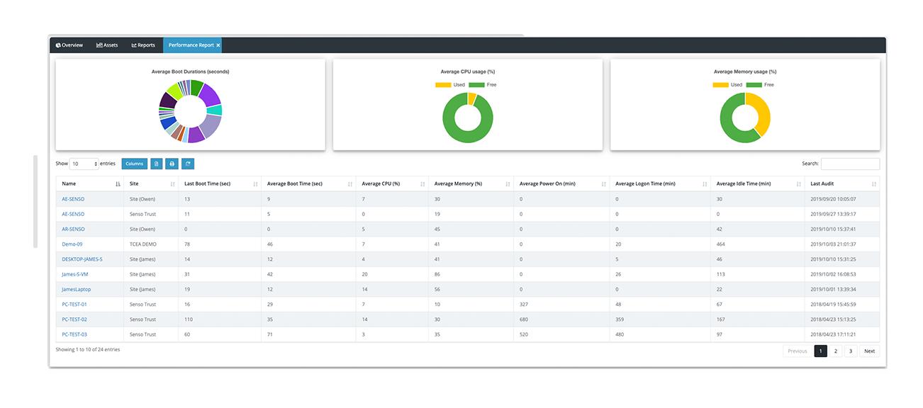 Asset utilisation performance tool